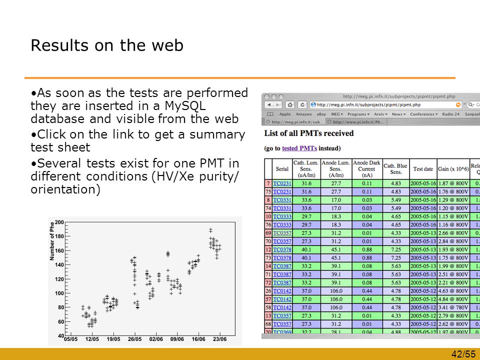 42/55 Results on the web As soon as the tests are performed they are inserted in a MySQL database and visible from the web Click on the link to get a summary test sheet Several tests exist for one PMT in different conditions (HV/Xe purity/ orientation)