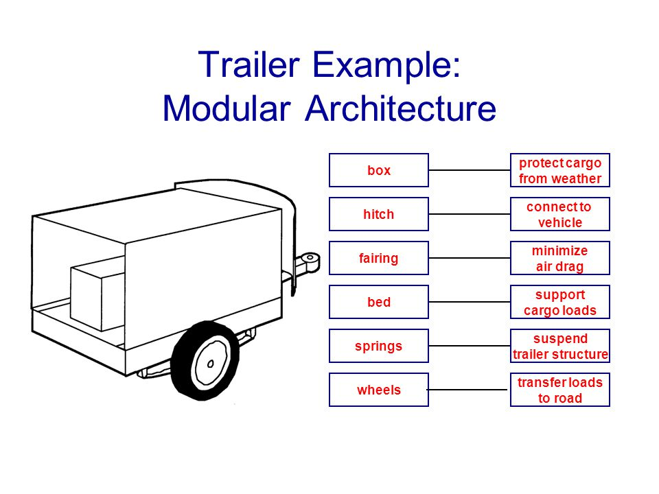 Trailer Example: Modular Architecture box hitch fairing bed springs wheels protect cargo from weather connect to vehicle minimize air drag support car
