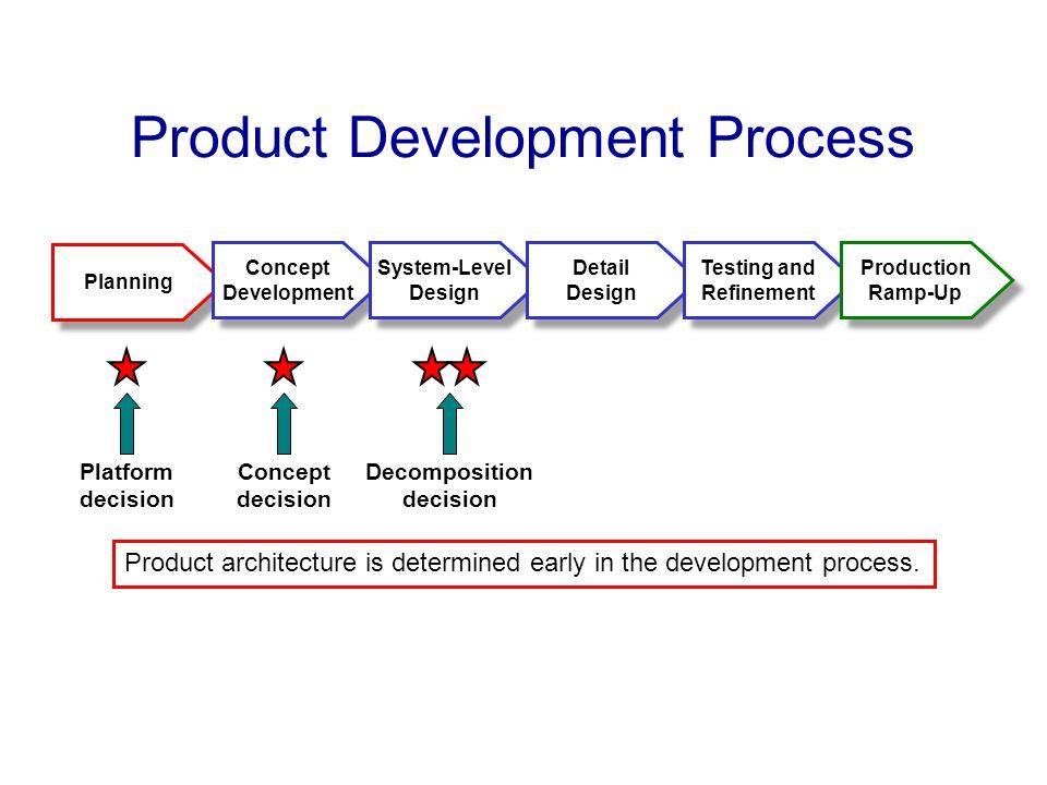 Planning Product Development Process Concept Development Concept Development System-Level Design System-Level Design Detail Design Detail Design Testi