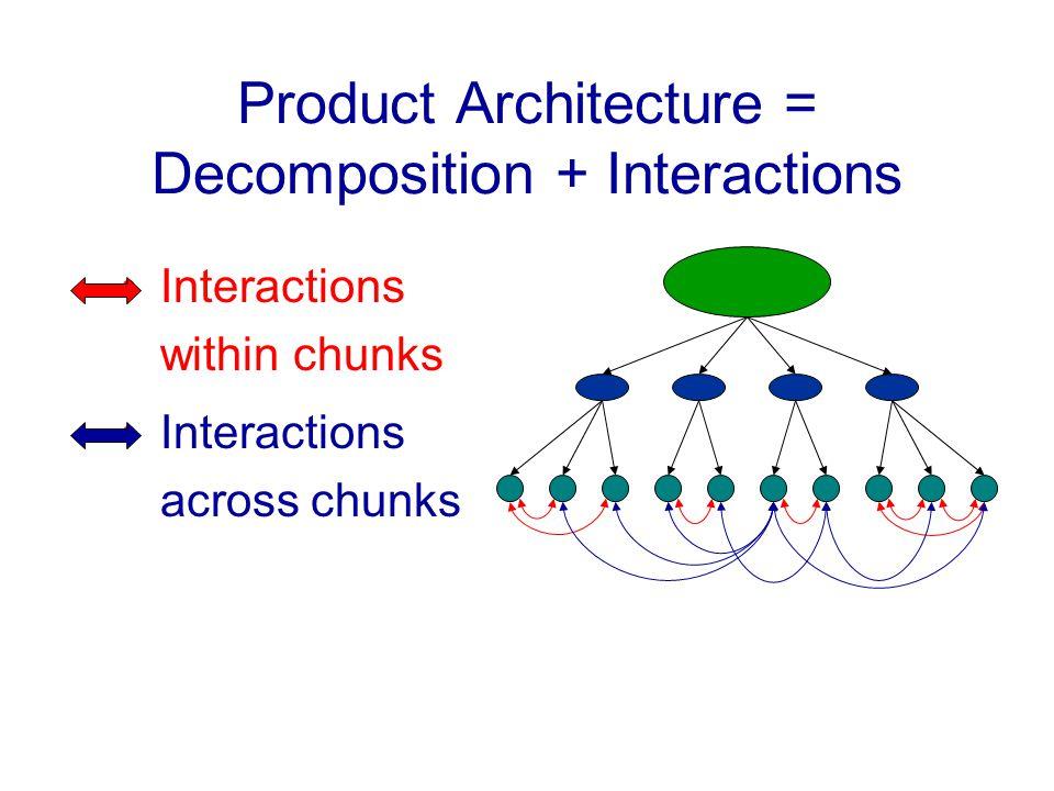 Product Architecture = Decomposition + Interactions Interactions within chunks Interactions across chunks