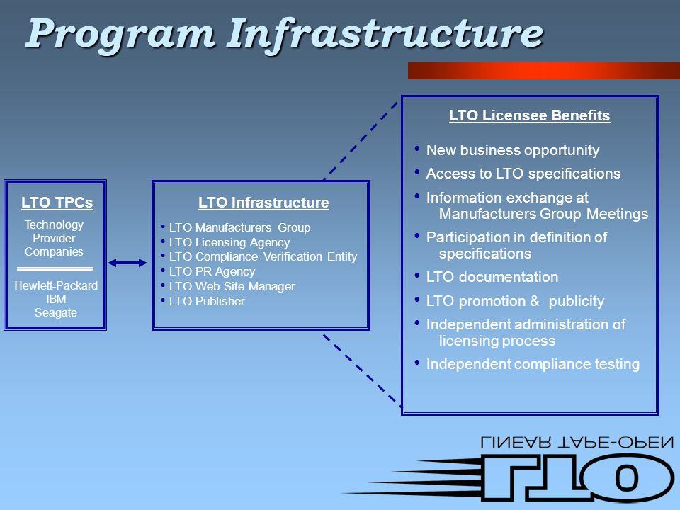 Program Infrastructure LTO TPCs Technology Provider Companies Hewlett-Packard IBM Seagate LTO Infrastructure LTO Manufacturers Group LTO Licensing Agency LTO Compliance Verification Entity LTO PR Agency LTO Web Site Manager LTO Publisher New business opportunity Access to LTO specifications Information exchange at Manufacturers Group Meetings Participation in definition of specifications LTO documentation LTO promotion & publicity Independent administration of licensing process Independent compliance testing LTO Licensee Benefits