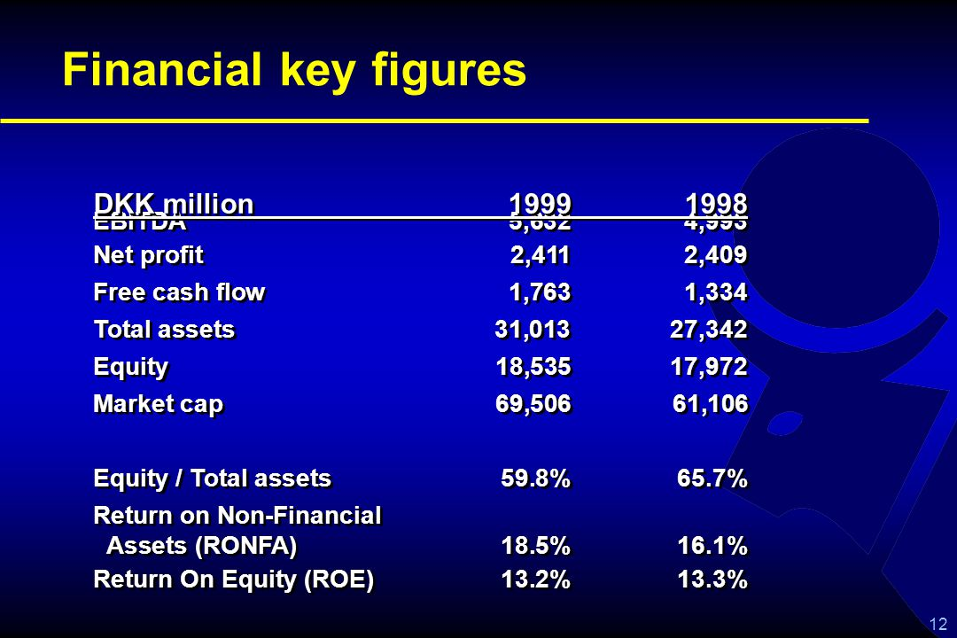 12 Financial key figures EBITDA5,6324,993 Net profit2,4112,409 Free cash flow1,763 1,334 Total assets31,013 27,342 Equity18,53517,972 Market cap69,50661,106 Equity / Total assets59.8%65.7% Return on Non-Financial Assets (RONFA)18.5%16.1% Return On Equity (ROE)13.2%13.3% EBITDA5,6324,993 Net profit2,4112,409 Free cash flow1,763 1,334 Total assets31,013 27,342 Equity18,53517,972 Market cap69,50661,106 Equity / Total assets59.8%65.7% Return on Non-Financial Assets (RONFA)18.5%16.1% Return On Equity (ROE)13.2%13.3% DKK million 19991998 DKK million 19991998