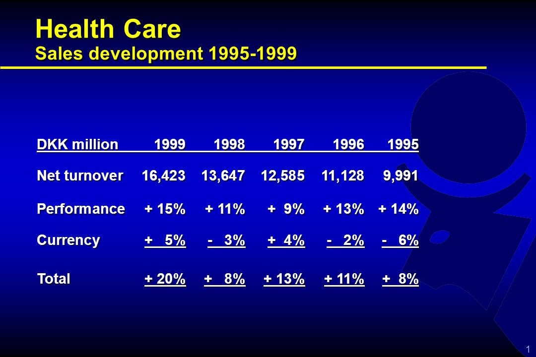 1 Health Care Sales development 1995-1999 DKK million19991998199719961995 Net turnover16,42313,64712,58511,1289,991 Performance+ 15%+ 11%+ 9%+ 13%+ 14% Currency+ 5%- 3%+ 4%- 2%- 6% Total+ 20%+ 8%+ 13%+ 11%+ 8% DKK million19991998199719961995 Net turnover16,42313,64712,58511,1289,991 Performance+ 15%+ 11%+ 9%+ 13%+ 14% Currency+ 5%- 3%+ 4%- 2%- 6% Total+ 20%+ 8%+ 13%+ 11%+ 8%
