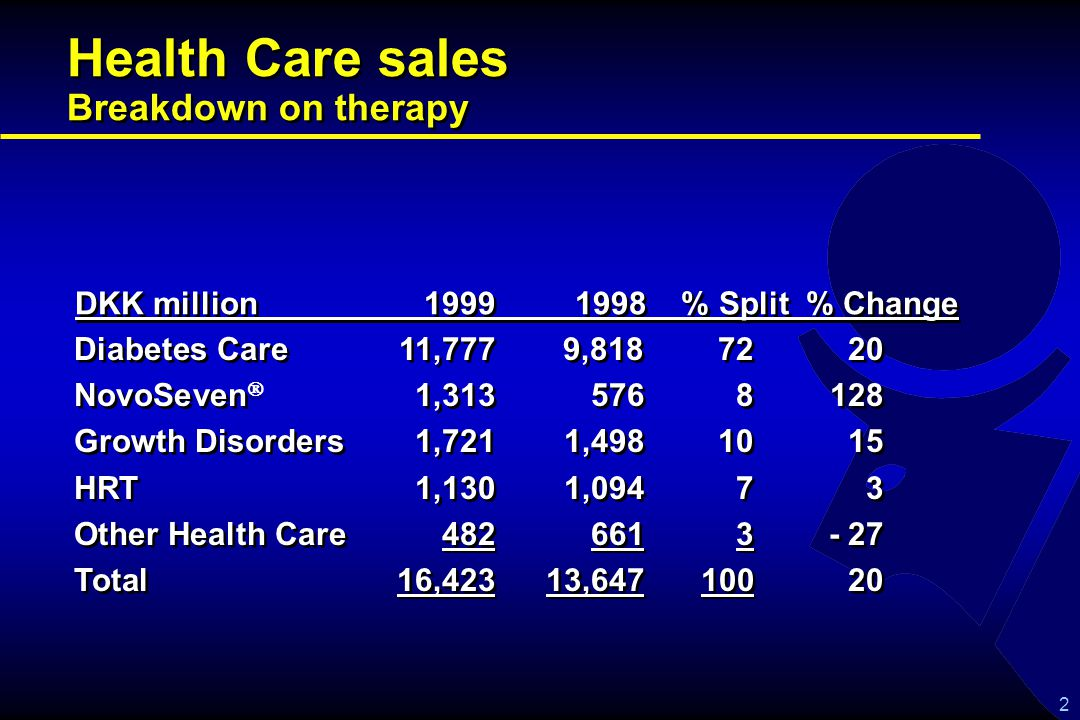 2 Health Care sales Breakdown on therapy Diabetes Care 11,777 9,818 7220 NovoSeven 1,3135768128 Growth Disorders1,7211,4981015 HRT1,1301,09473 Other Health Care4826613- 27 Total 16,42313,64710020 Diabetes Care 11,777 9,818 7220 NovoSeven 1,3135768128 Growth Disorders1,7211,4981015 HRT1,1301,09473 Other Health Care4826613- 27 Total 16,42313,64710020 DKK million 1999 1998 % Split % Change