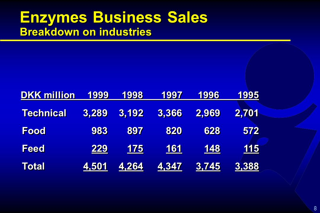 8 Enzymes Business Sales Breakdown on industries Technical 3,289 3,192 3,3662,9692,701 Food983897820628572 Feed229175161148115 Total 4,5014,2644,3473,7453,388 Technical 3,289 3,192 3,3662,9692,701 Food983897820628572 Feed229175161148115 Total 4,5014,2644,3473,7453,388 DKK million 1999 1998 1997 1996 1995