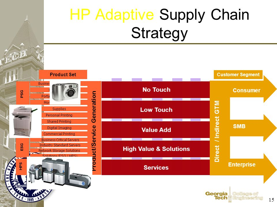 15 HP Adaptive Supply Chain Strategy Mfg Planning Order Fulfillment Logistics Procurement Services High Value & Solutions Value Add Low Touch No Touch