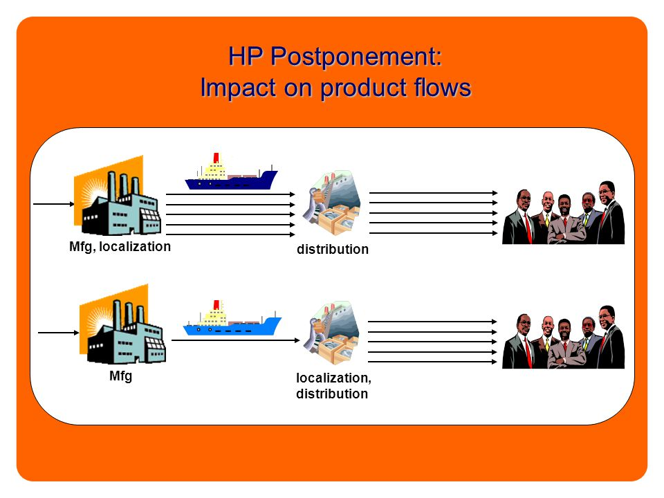 HP Postponement: Impact on product flows Mfg, localization distribution Mfg localization, distribution