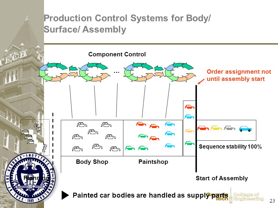 23 Production Control Systems for Body/ Surface/ Assembly Body Shop... Start of Assembly Sequence stability 100% Paintshop Component Control Planning