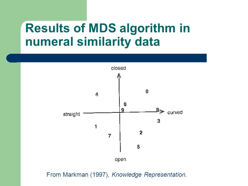 Results of MDS algorithm in numeral similarity data From Markman (1997), Knowledge Representation.