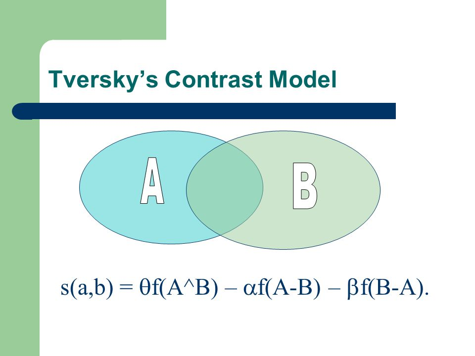 Tverskys Contrast Model s(a,b) = f(A^B) – f(A-B) – f(B-A).