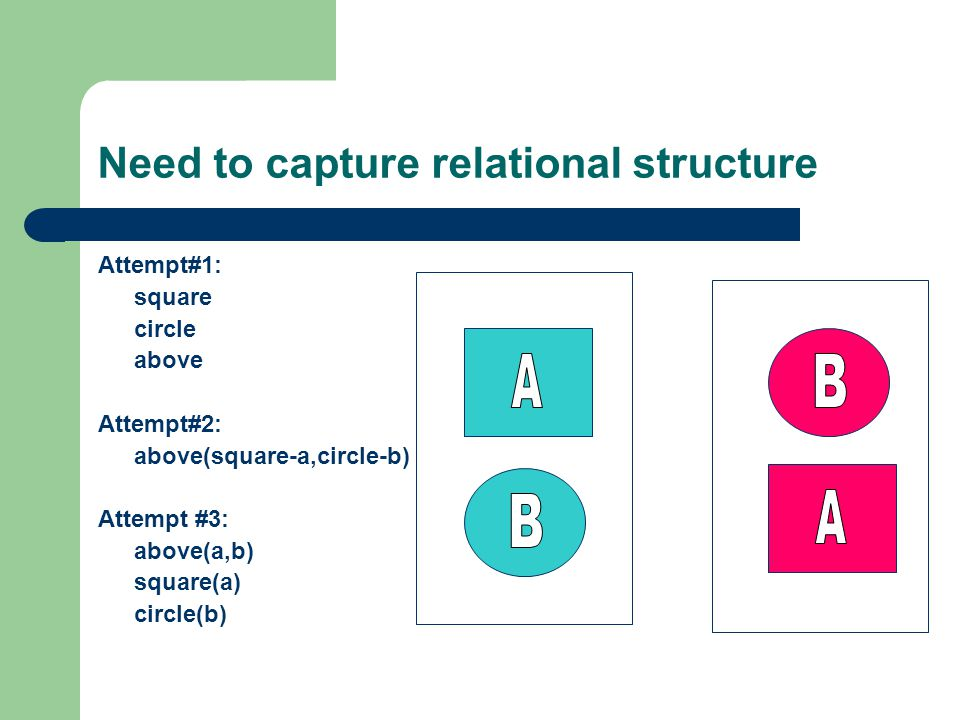 Need to capture relational structure Attempt#1: square circle above Attempt#2: above(square-a,circle-b) Attempt #3: above(a,b) square(a) circle(b)