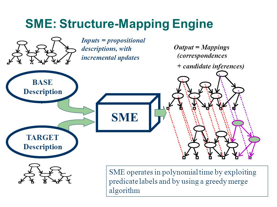 SME: Structure-Mapping Engine Output = Mappings (correspondences + candidate inferences) SME TARGET Description SME operates in polynomial time by exploiting predicate labels and by using a greedy merge algorithm Inputs = propositional descriptions, with incremental updates BASE Description