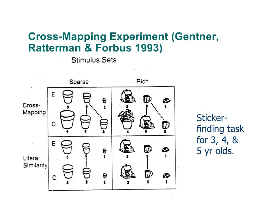 Cross-Mapping Experiment (Gentner, Ratterman & Forbus 1993) Sticker- finding task for 3, 4, & 5 yr olds.