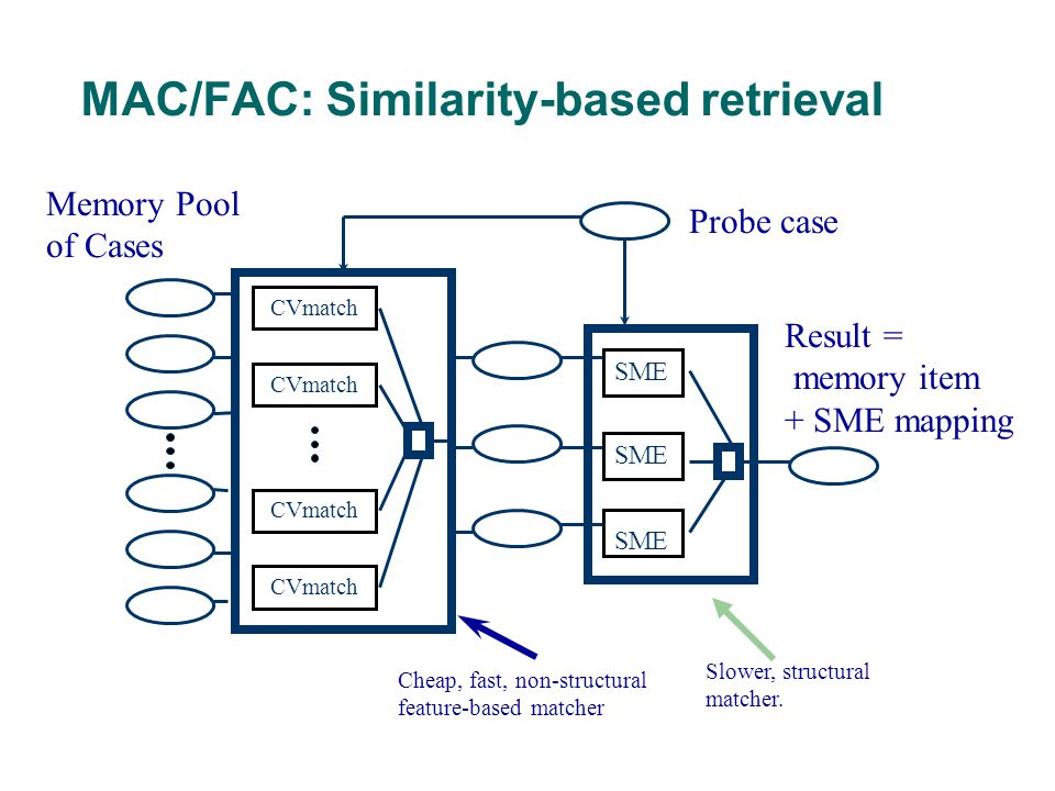 MAC/FAC: Similarity-based retrieval Memory Pool of Cases Probe case Result = memory item + SME mapping SME CVmatch Cheap, fast, non-structural feature-based matcher Slower, structural matcher.