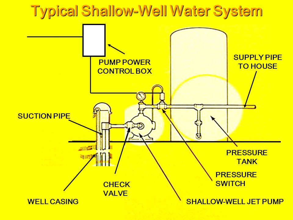 Private Water System Resources