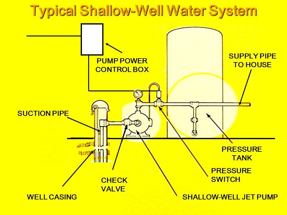 Water Pump Options Suction Lift (feet) Pump Type 0 – 18 Horizontal Centrifugal 0 – 28 Shallow-Well Centrifugal Jet 0 – 200 Deep-Well Centrifugal Jet 0 – 500+ Multi-stage Submersible