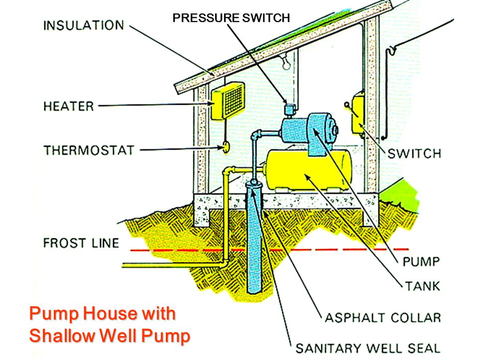 Effect of Waterlogging on Useable Pressure Tank Capacity