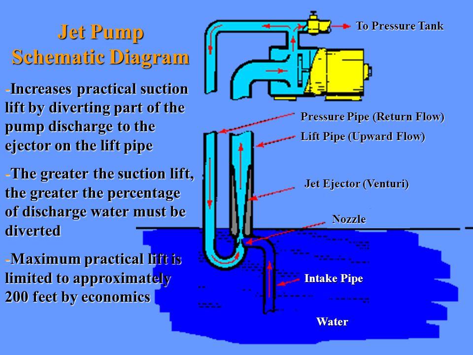 Controlling Waterlogging in Pressure Tanks
