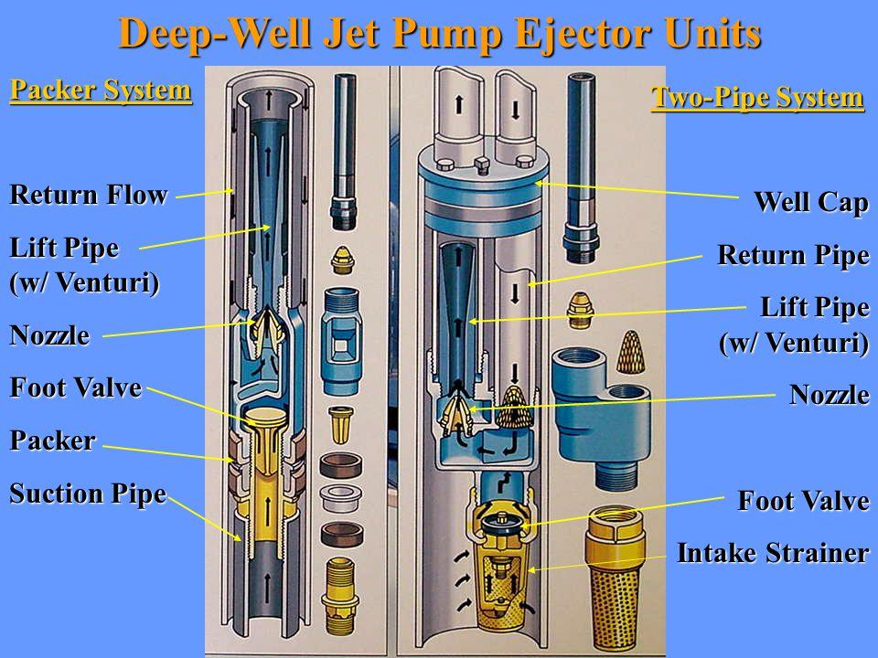 Submersible Pump Check Valve Cutaway Water Flow
