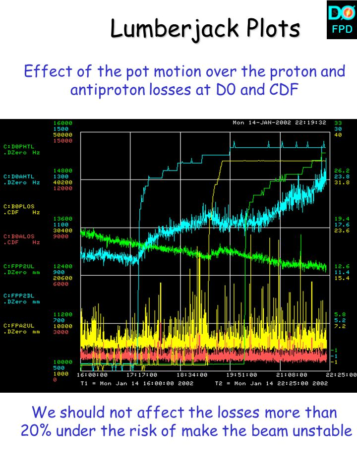 FPD Lumberjack Plots Effect of the pot motion over the proton and antiproton losses at D0 and CDF We should not affect the losses more than 20% under the risk of make the beam unstable