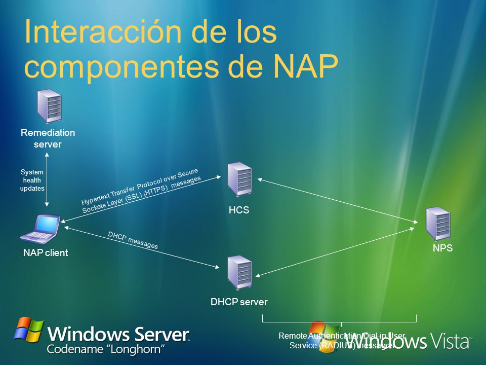 NAP client with limited access DHCP server Remediation servers VPN server Network Policy Server (NPS) Active Directory Intranet Restricted network Per