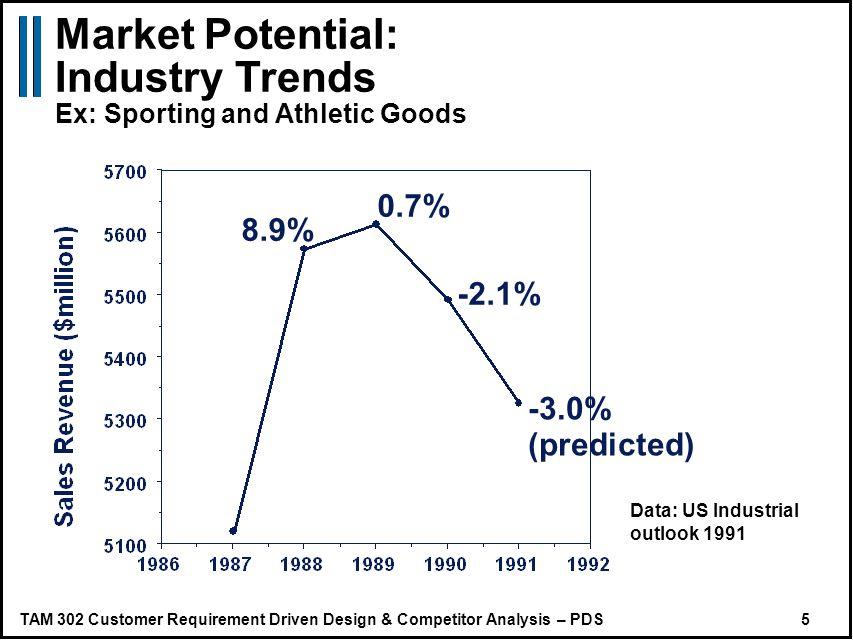 TAM 302 Customer Requirement Driven Design & Competitor Analysis – PDS 5 Market Potential: Industry Trends Ex: Sporting and Athletic Goods 8.9% 0.7% -2.1% -3.0% (predicted) Data: US Industrial outlook 1991