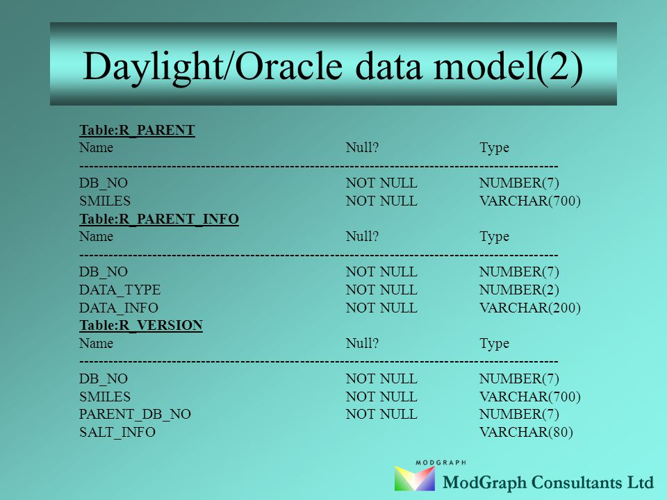 Daylight /Oracle data model(1) Table:R_PARENT NameNull?Type ------------------------------------------------------------------------------------------------- DB_NONOT NULLNUMBER(7) SMILESNOT NULLVARCHAR(700) ATOM_STERVARCHAR(200) BOND_STERVARCHAR(200) ISOVARCHAR(200) MIXT_INFOVARCHAR(200) CSTVARCHAR(200) Table:R_VERSION NameNull?Type ------------------------------------------------------------------------------------------------- DB_NONOT NULLNUMBER(7) SMILESNOT NULLVARCHAR(700) PARENT_DB_NONOT NULLNUMBER(7) SALT_INFOVARCHAR(80)