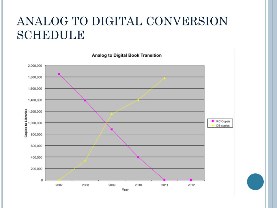 ANALOG TO DIGITAL CONVERSION SCHEDULE