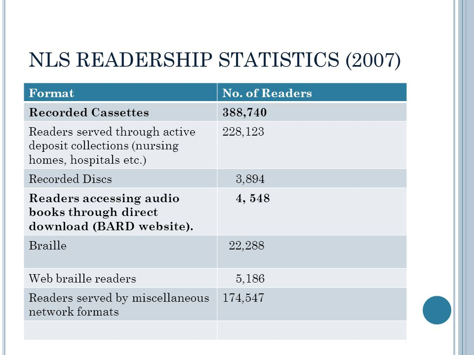 NLS READERSHIP STATISTICS (2007) FormatNo. of Readers Recorded Cassettes388,740 Readers served through active deposit collections (nursing homes, hosp