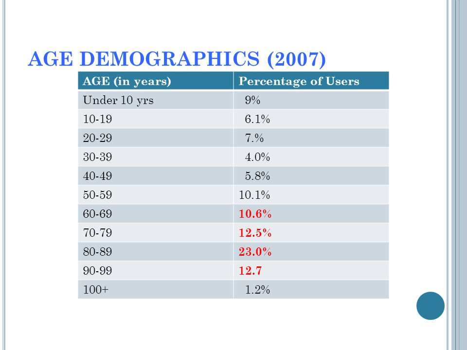 AGE DEMOGRAPHICS (2007) AGE (in years)Percentage of Users Under 10 yrs 9% 10-19 6.1% 20-29 7.% 30-39 4.0% 40-49 5.8% 50-5910.1% 60-69 10.6% 70-79 12.5% 80-89 23.0% 90-99 12.7 100+ 1.2%