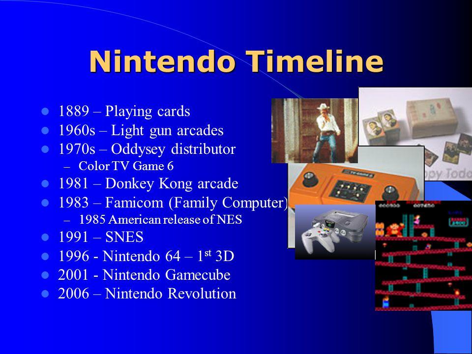 Nintendo Timeline 1889 – Playing cards 1960s – Light gun arcades 1970s – Oddysey distributor – Color TV Game 6 1981 – Donkey Kong arcade 1983 – Famico