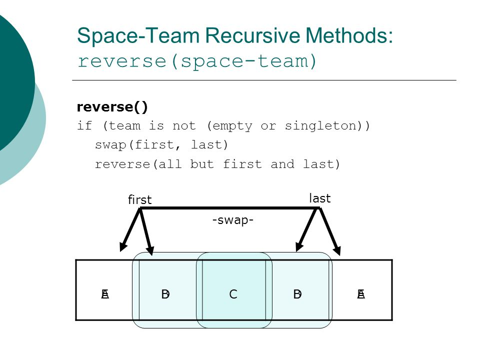 Space-Team Recursive Methods: reverse(space-team) reverse() if (team is not (empty or singleton)) swap(first, last) reverse(all but first and last) first last -swap- ACDEBEADB