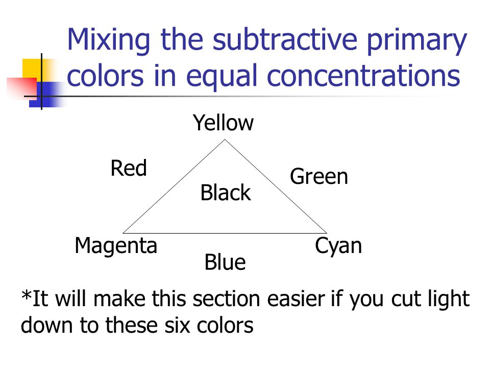 Mixing the subtractive primary colors in equal concentrations Yellow MagentaCyan Green Red Blue *It will make this section easier if you cut light dow