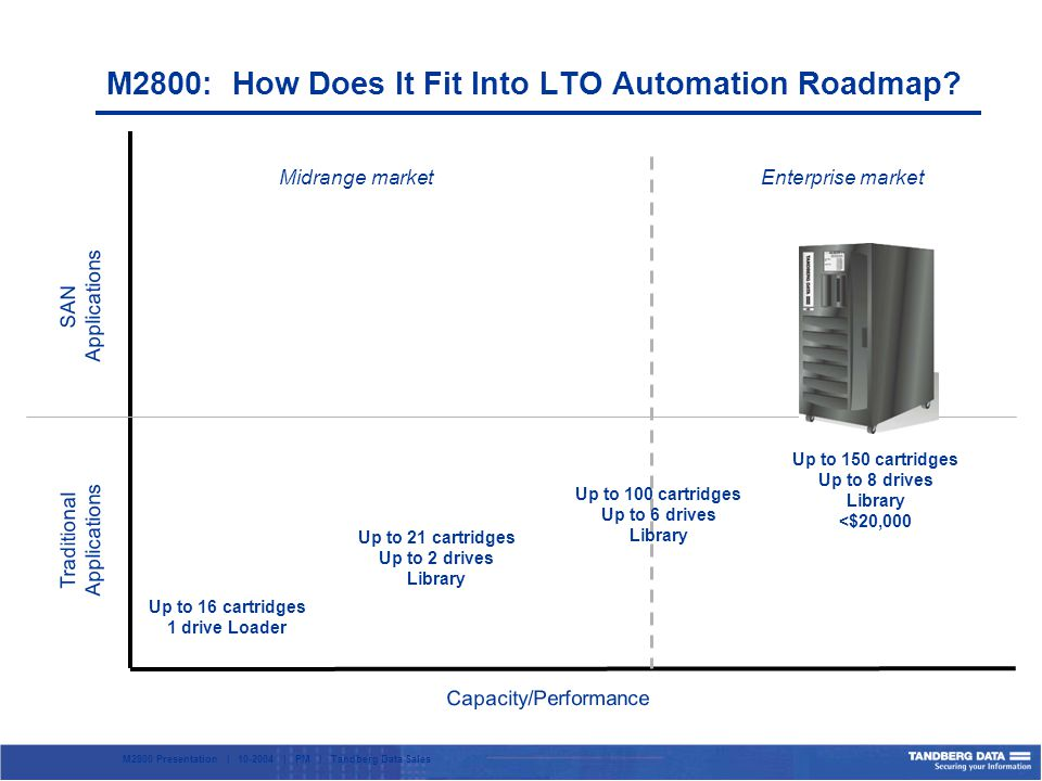 M2800 Presentation | 10-2004 | PM | Tandberg Data Sales Midrange marketEnterprise market Traditional Applications SAN Applications Capacity/Performance Up to 16 cartridges 1 drive Loader Up to 21 cartridges Up to 2 drives Library Up to 150 cartridges Up to 8 drives Library <$20,000 M2800: How Does It Fit Into LTO Automation Roadmap.