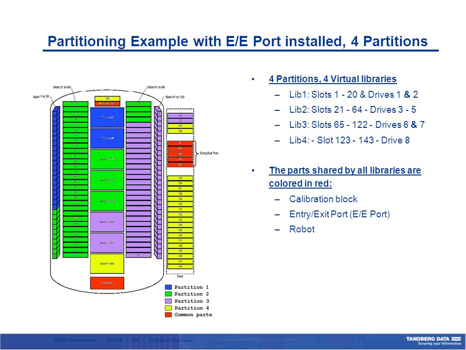 M2800 Presentation | 10-2004 | PM | Tandberg Data Sales Partitioning Example with E/E Port installed, 4 Partitions 4 Partitions, 4 Virtual libraries –Lib1: Slots 1 - 20 & Drives 1 & 2 –Lib2: Slots 21 - 64 - Drives 3 - 5 –Lib3: Slots 65 - 122 - Drives 6 & 7 –Lib4: - Slot 123 - 143 - Drive 8 The parts shared by all libraries are colored in red: –Calibration block –Entry/Exit Port (E/E Port) –Robot