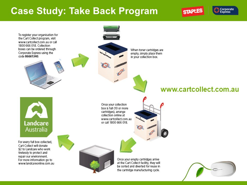 Case Study: Take Back Program www.cartcollect.com.au