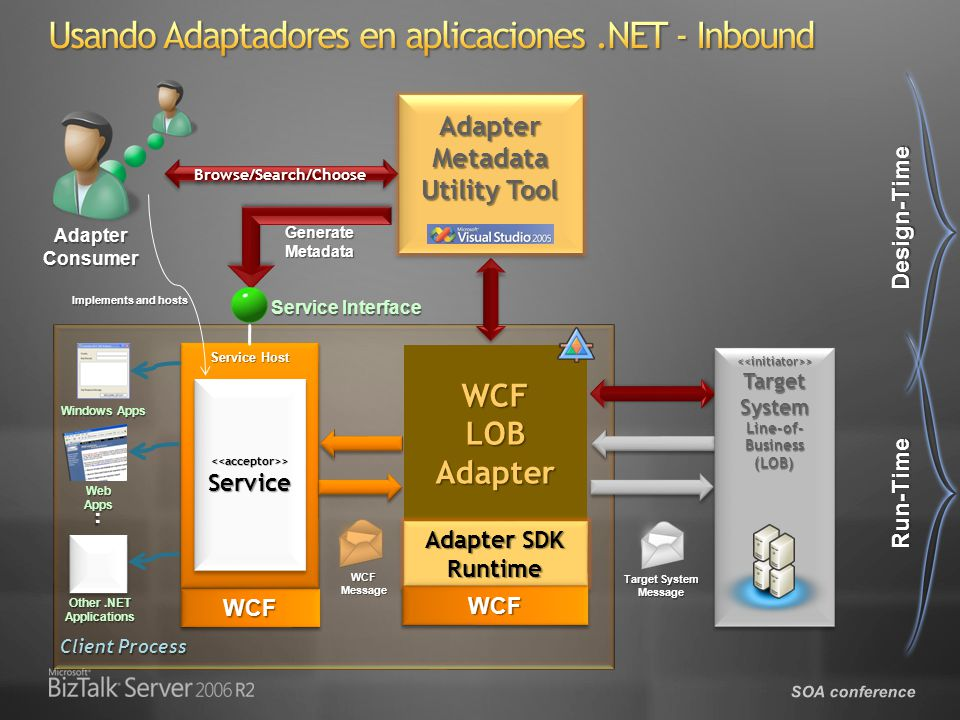 SOA conference WCFLOBAdapter Adapter SDK Runtime Service Host Adapter Metadata Utility Tool Browse/Search/ChooseBrowse/Search/Choose GenerateMetadata AdapterConsumer WCFWCF WCFWCF Client Process Design-Time Run-Time WCFMessage Target System Message Windows Apps Web Apps..