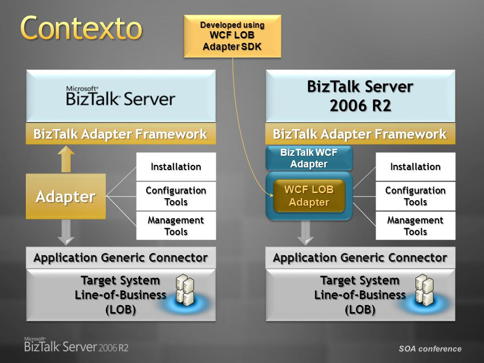 SOA conference BizTalk Adapter Framework Application Generic Connector AdapterInstallation Configuration Tools Management Tools Target System Line-of-Business(LOB) Line-of-Business(LOB) BizTalk Server 2006 R2 BizTalk Server 2006 R2 BizTalk Adapter Framework Application Generic Connector Installation Configuration Tools Management Tools WCF LOB Adapter Adapter BizTalk WCF Adapter Target System Line-of-Business(LOB) Line-of-Business(LOB) Developed using WCF LOB Adapter SDK Developed using WCF LOB Adapter SDK
