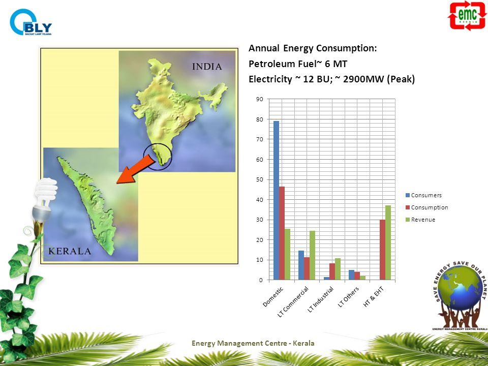 Annual Energy Consumption: Petroleum Fuel~ 6 MT Electricity ~ 12 BU; ~ 2900MW (Peak) Energy Management Centre - Kerala