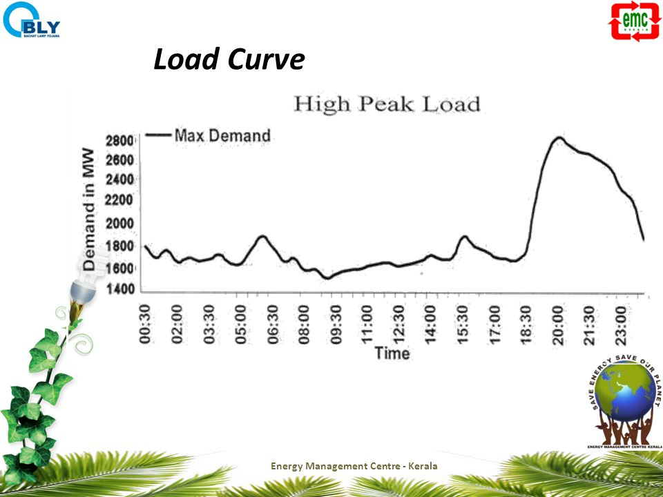 Load Curve Energy Management Centre - Kerala