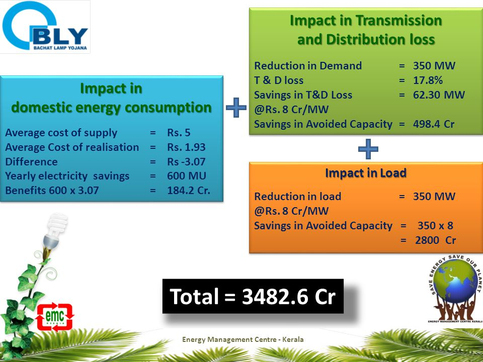Impact in Transmission and Distribution loss Reduction in Demand = 350 MW T & D loss = 17.8% Savings in T&D Loss = 62.30 MW @Rs.