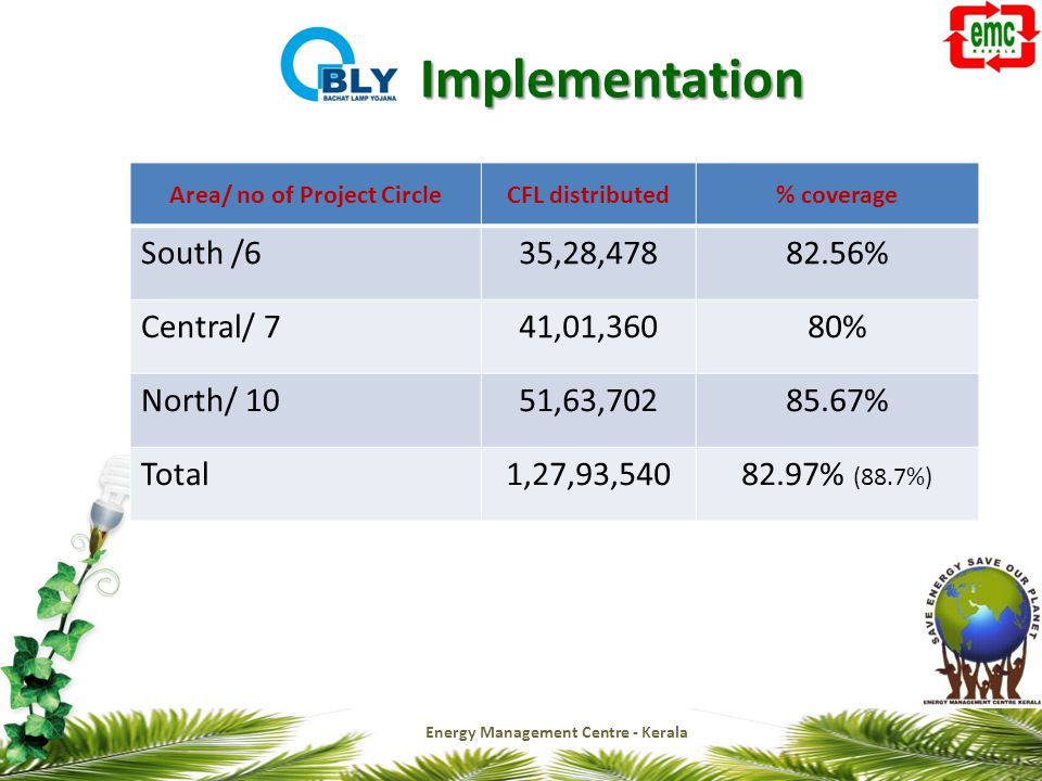 Implementation Area/ no of Project CircleCFL distributed% coverage South /635,28,47882.56% Central/ 741,01,36080% North/ 1051,63,70285.67% Total1,27,93,54082.97% (88.7%)