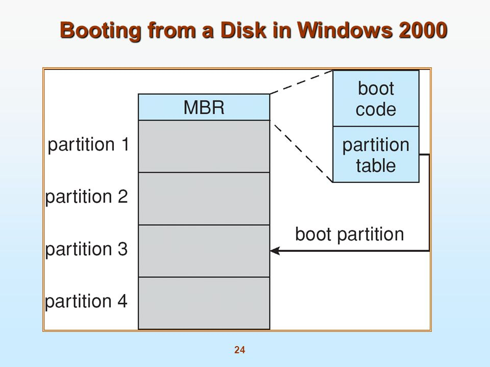 24 Booting from a Disk in Windows 2000