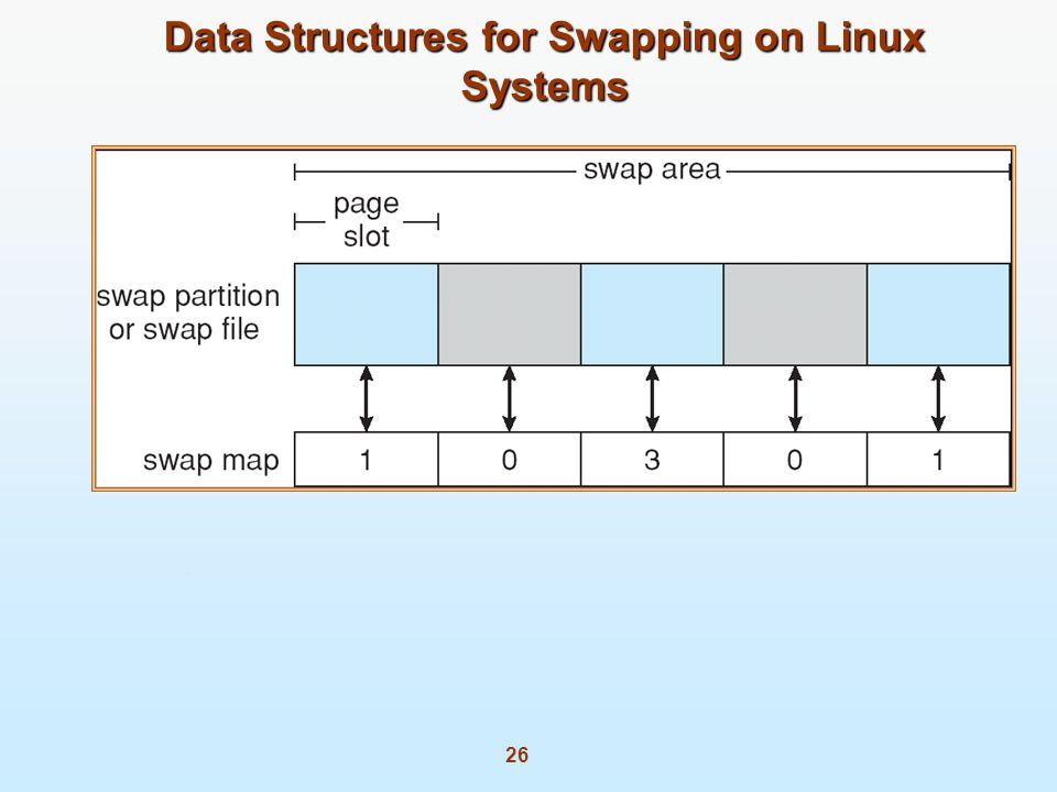 26 Data Structures for Swapping on Linux Systems