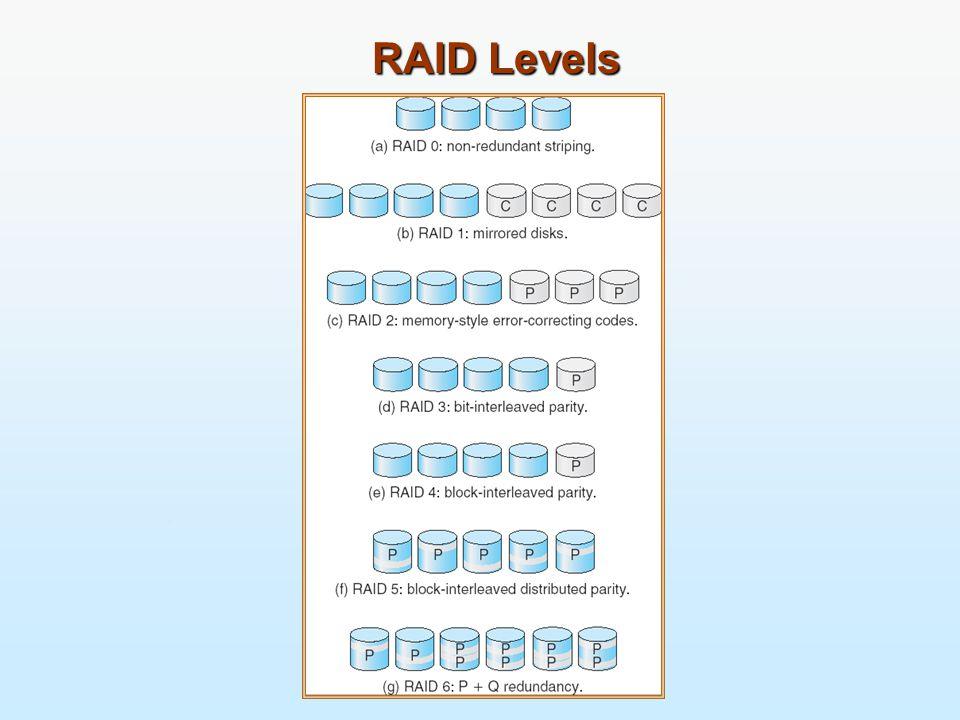29 RAID Levels