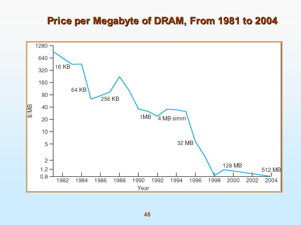 46 Price per Megabyte of DRAM, From 1981 to 2004