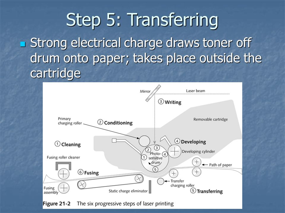 Step 5: Transferring Strong electrical charge draws toner off drum onto paper; takes place outside the cartridge Strong electrical charge draws toner off drum onto paper; takes place outside the cartridge