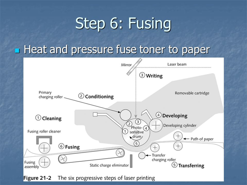 Step 6: Fusing Heat and pressure fuse toner to paper Heat and pressure fuse toner to paper