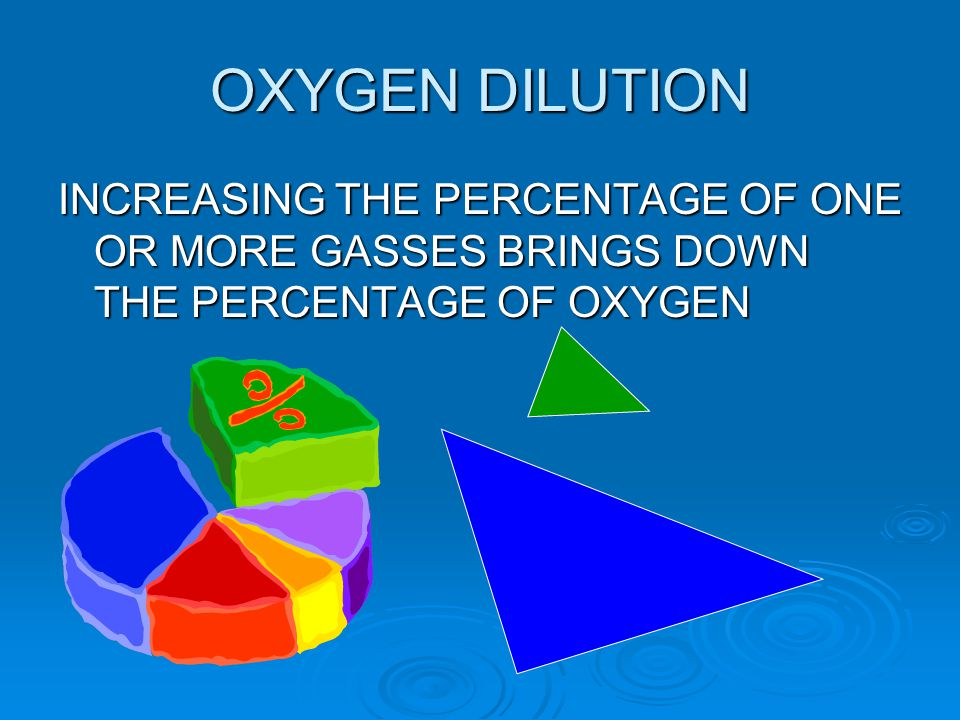 OXYGEN DILUTION INCREASING THE PERCENTAGE OF ONE OR MORE GASSES BRINGS DOWN THE PERCENTAGE OF OXYGEN