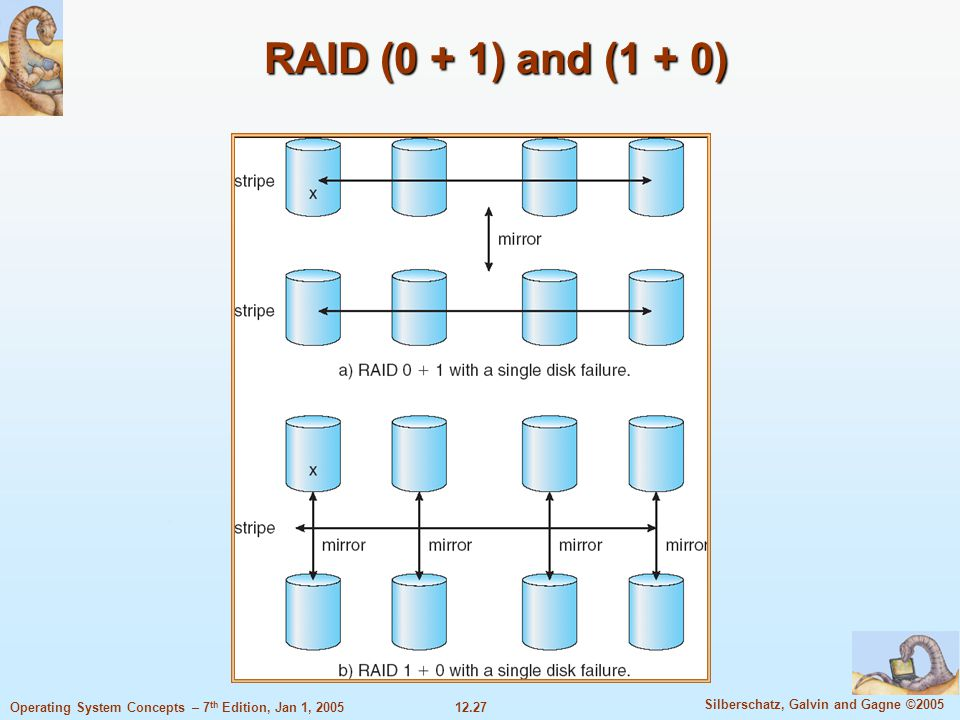 12.27 Silberschatz, Galvin and Gagne ©2005 Operating System Concepts – 7 th Edition, Jan 1, 2005 RAID (0 + 1) and (1 + 0)